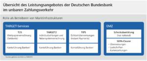 SEPA vs TARGET2 : Übersicht des Leistungsangebotes der Deutschen Bundesbank