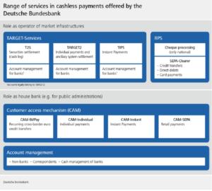 SEPA vs TARGET2 Bundesbank Services