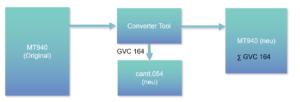 ISO 20022 Konverter