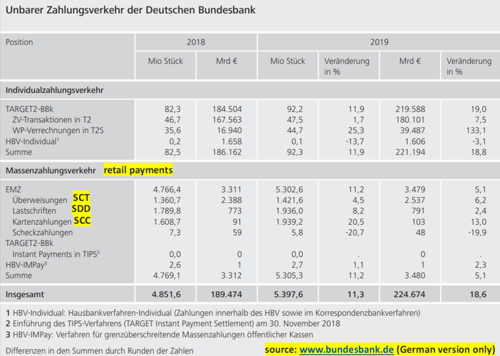 Statistics of German Bundesbank