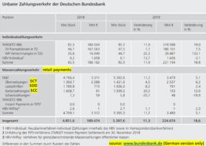 SEPA SCT SCT: Statistics of German Bundesbank