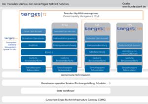 SEPA vs TARGET2 Konsolidierung