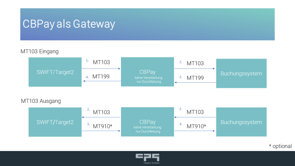 SWIFT GPI Tracker: CBPay als Gateway