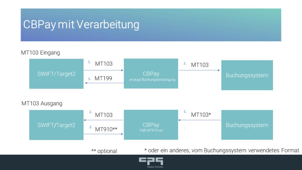 SWIFT GPI Tracker: CBPay als Verarbeitungssystem