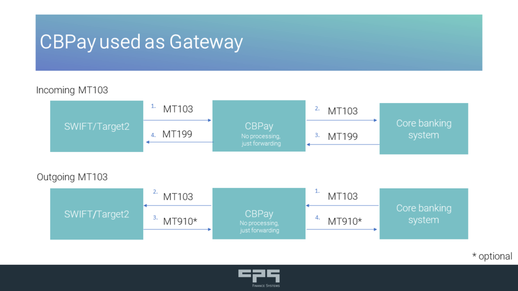 SWIFT GPI Tracker: CPBPay as gateway