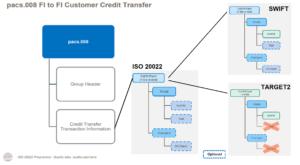 ISO20022: Unterschiede am Beispiel pacs.008 in SWIFT und TARGET2