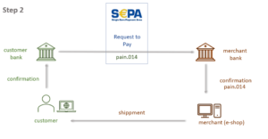 Request to Pay im E-Commerce 2