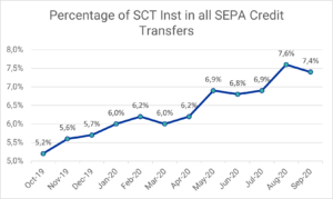 SEPA Instant Payments via TIPS: Percentage of SCT Inst transfers of all SCT transfers