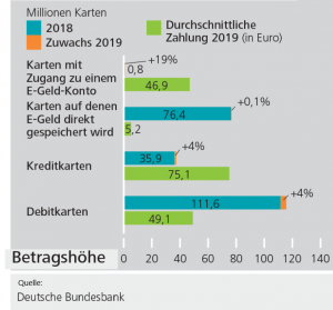 Card Payments Germany 2019