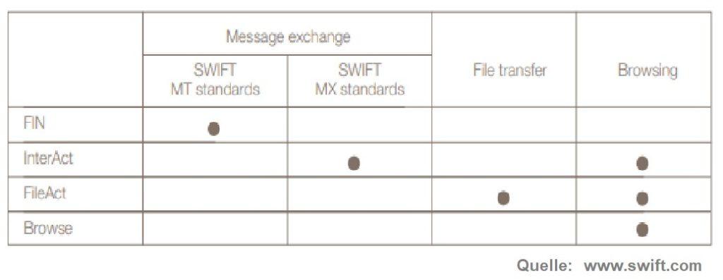 SWIFT Gateways