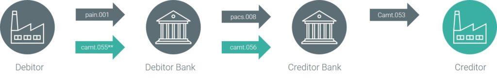 camt.056 ISO 20022 Nachricht SCT