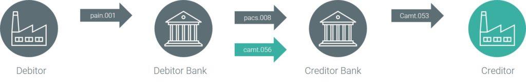 camt.056 ISO 20022 Nachricht SCT Inst