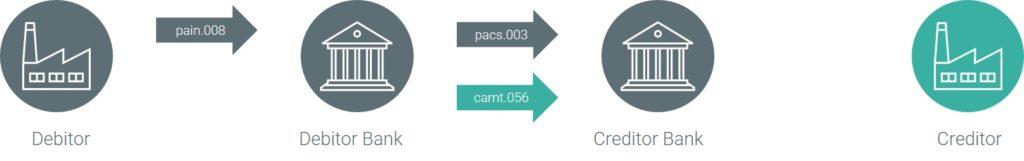 camt.056 ISO 20022 Nachricht SDD