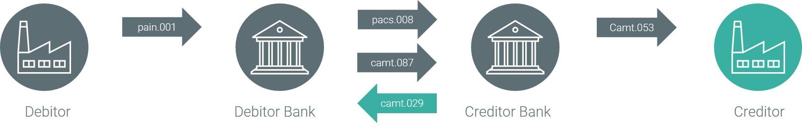 Zins- bzw. Gebührenausgleich via camt.029.001.08