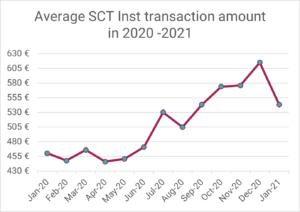 Instant Payment System via R1: Durchschnittlicher Überweisungsbetrag 2020-2021