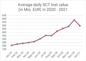 Instant Payment System via R1: Durchschnittliches tägliches SEPA SCT Inst Volumen in Mio. EUR in 2020-2021