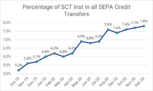 SEPA Instant Payments: Prozentualer Anteil der SEPA Instant Überweisungen aller SEPA Überweisungen