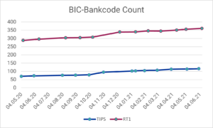 Instant SEPA Payments: Number of BIC bank codes connected to TIPS or RT1 in the period May 2020 - June 2021