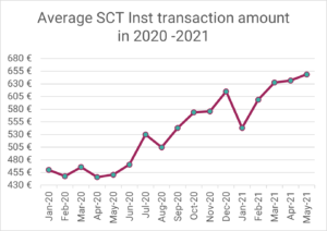 SEPA Instant via R1: Average transfer amount in 2020-2021