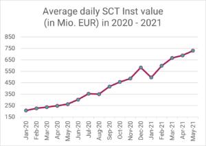 SEPA Instant via R1: Average daily SEPA SCT Inst volume in EUR million in 2020-2021