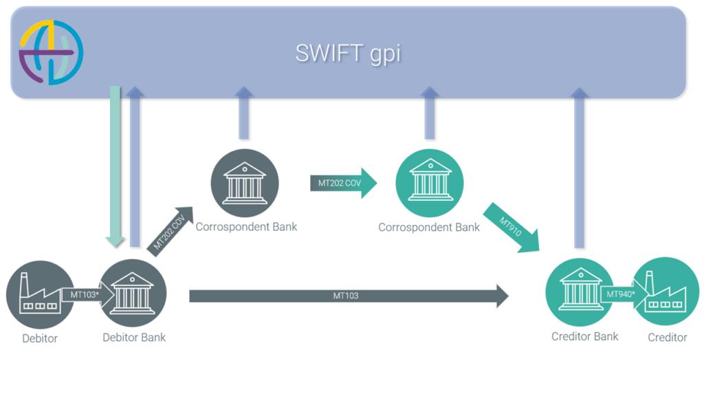 SWIFT gpi Tracker für Unternehmen